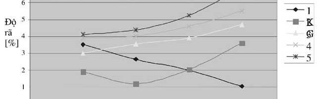 Xác định các thông số của công nghệ CO2 hoá rắn trong chân không (VRH) để làm khuôn đúc