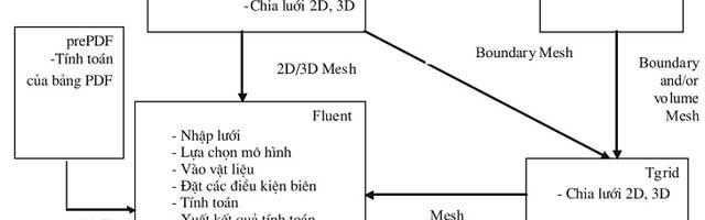 Ứng dụng phần mềm Fluent mô phỏng quá trình đúc liên tục