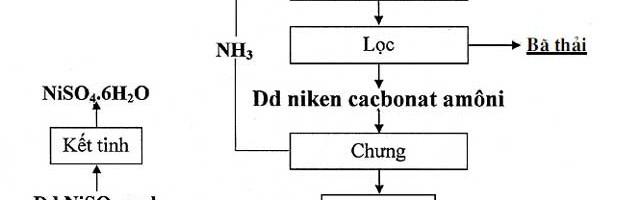 Nghiên cứu sản xuất Niken Sunfat NiO4 từ quặng chứa Niken của mỏ Cromit Cổ Định – Thanh Hóa – Việt Nam