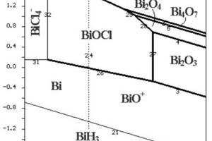 Nghiên cứu quá trình thủy phân BiOCl từ dung dịch bismut clorua