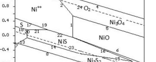 Giản đồ trạng thái E-pH hệ Ni-S-H2Otrong điện phân sunfit niken