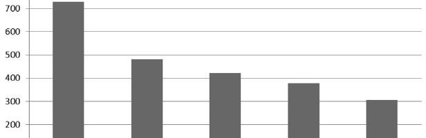 Công tác xuất nhập khẩu của ngành thépViệt Nam trong 10 tháng đầu năm 2017
